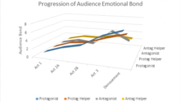 Audience Emotional Bond
