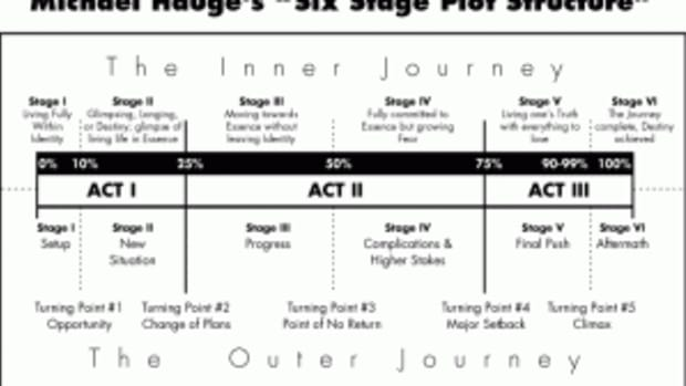 Michael Hauge's Hero's Journey Chart