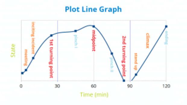 narrative structure