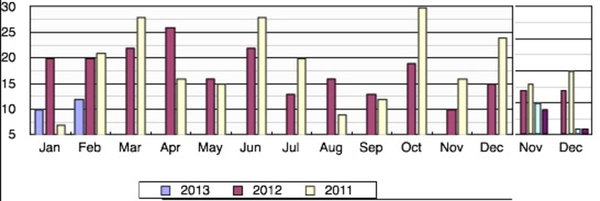 scoggins graph