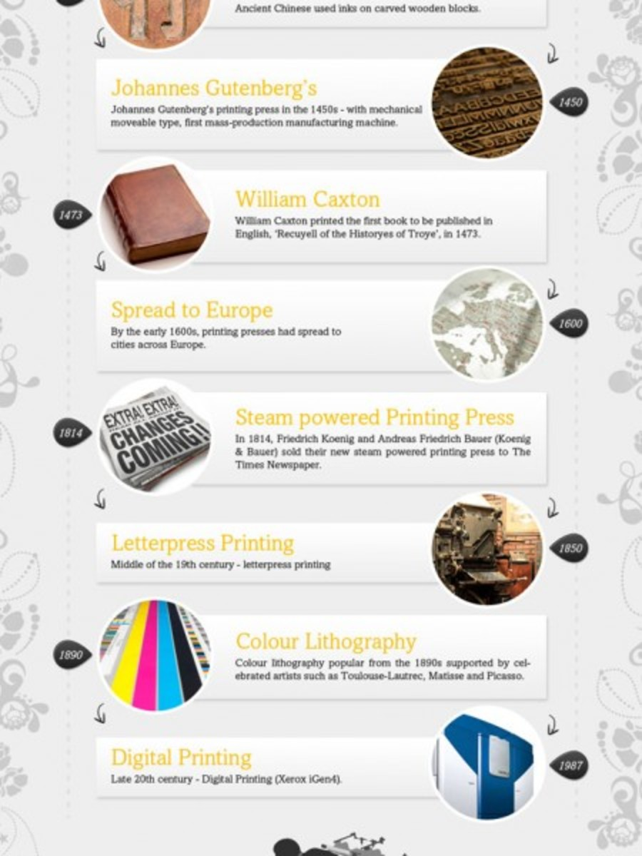 history of print