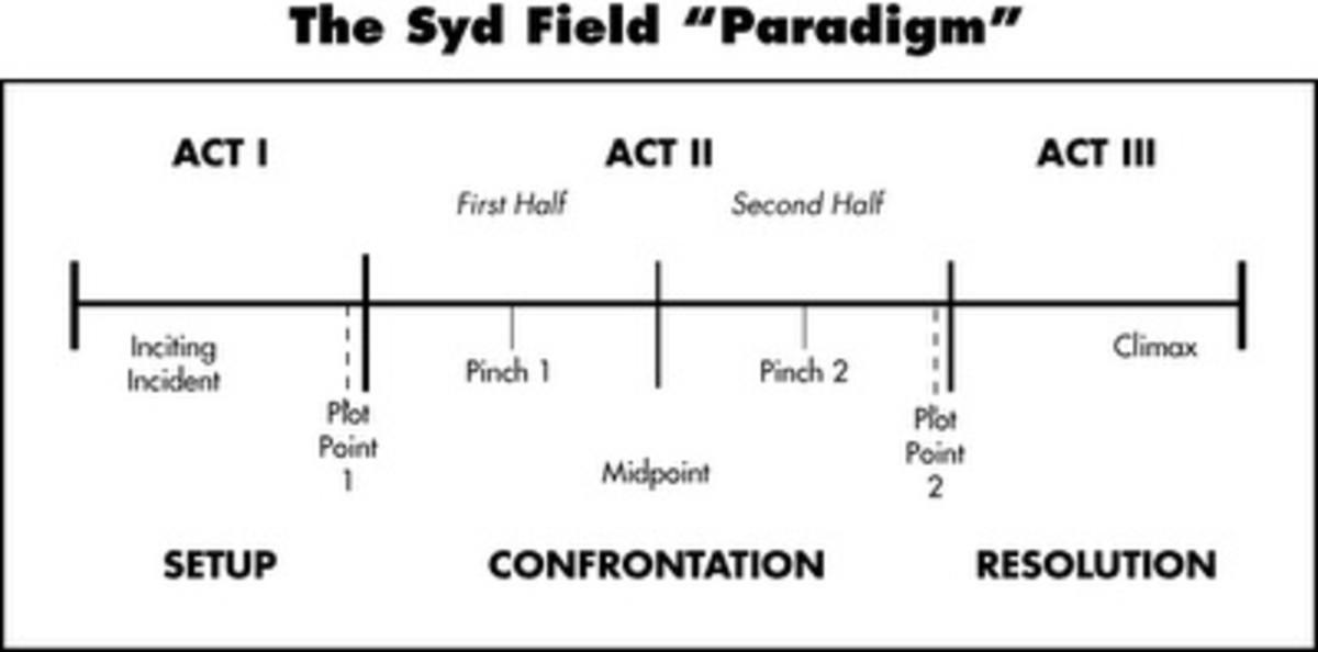 syd-field paradigm
