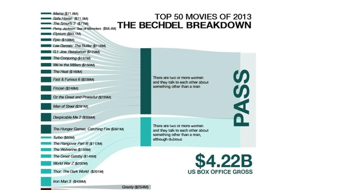 bechdel chart