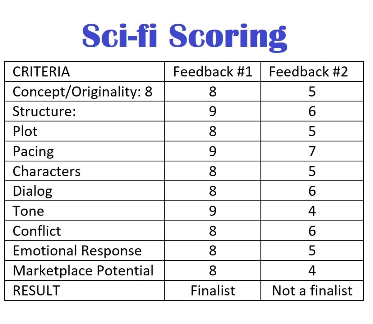 Farstone scores